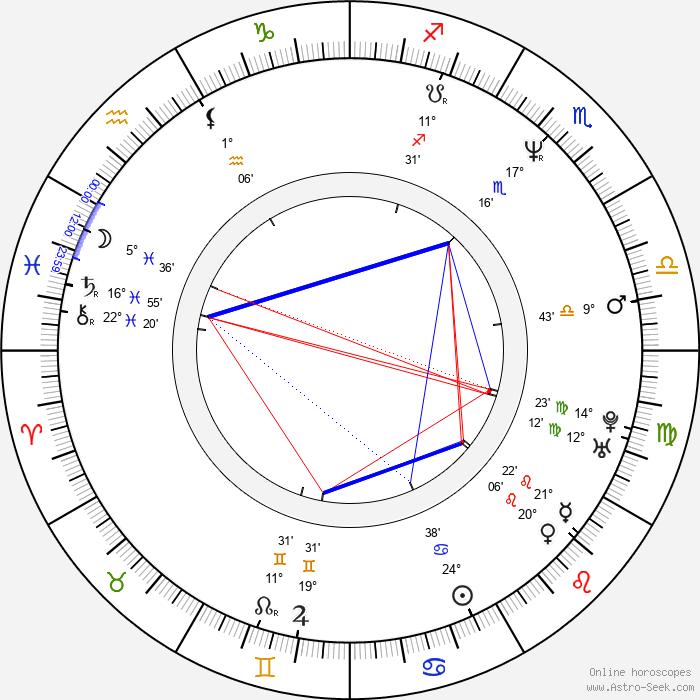 Santiago Segura - Birth horoscope chart