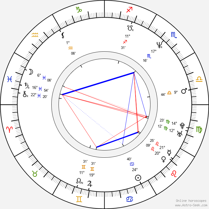 Santiago Segura - Birth horoscope chart