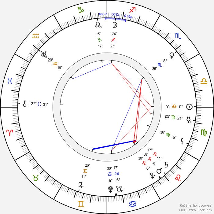 Santo - Birth horoscope chart