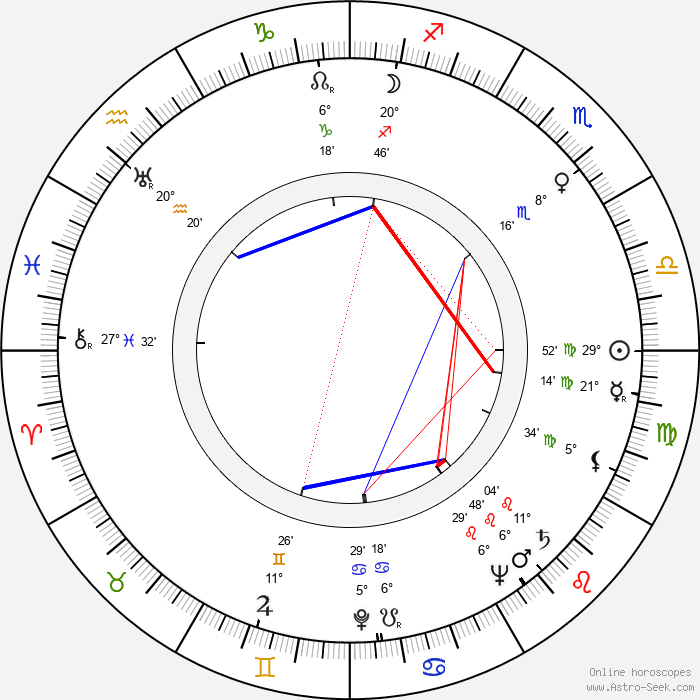 Santo - Birth horoscope chart