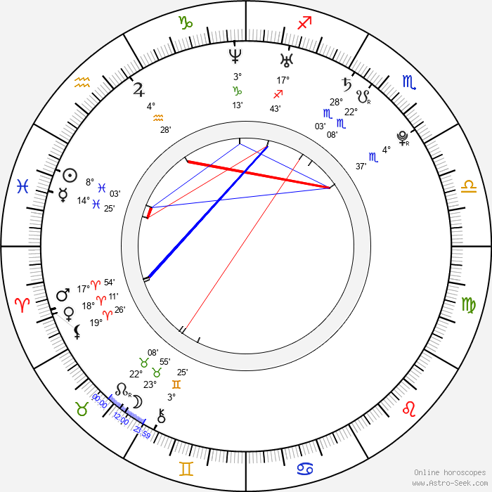 Sanya Richards - Birth horoscope chart