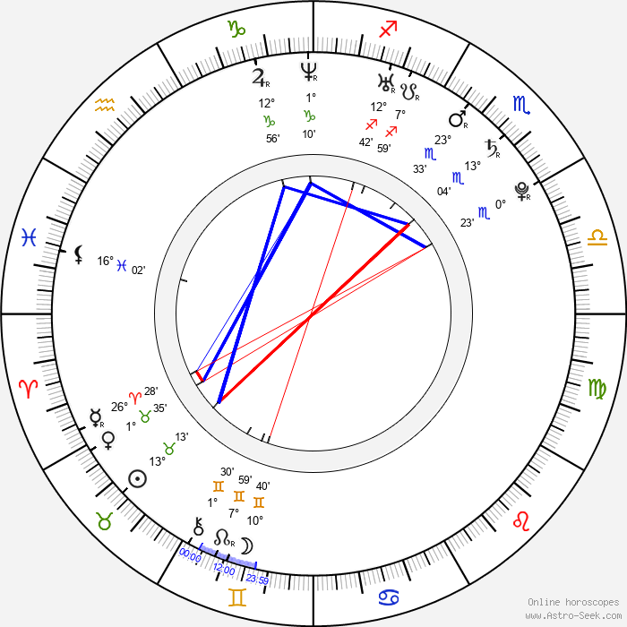 Sara Casasnovas - Birth horoscope chart