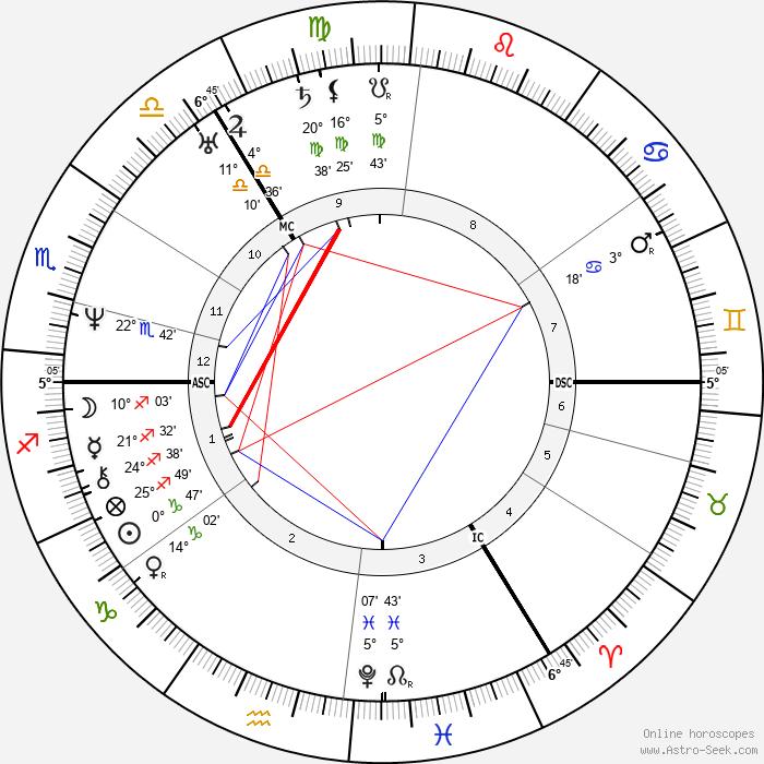 Sara Coleridge - Birth horoscope chart
