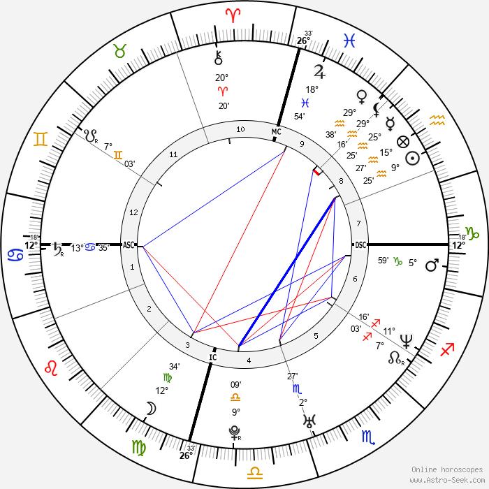 Sara Gilbert - Birth horoscope chart