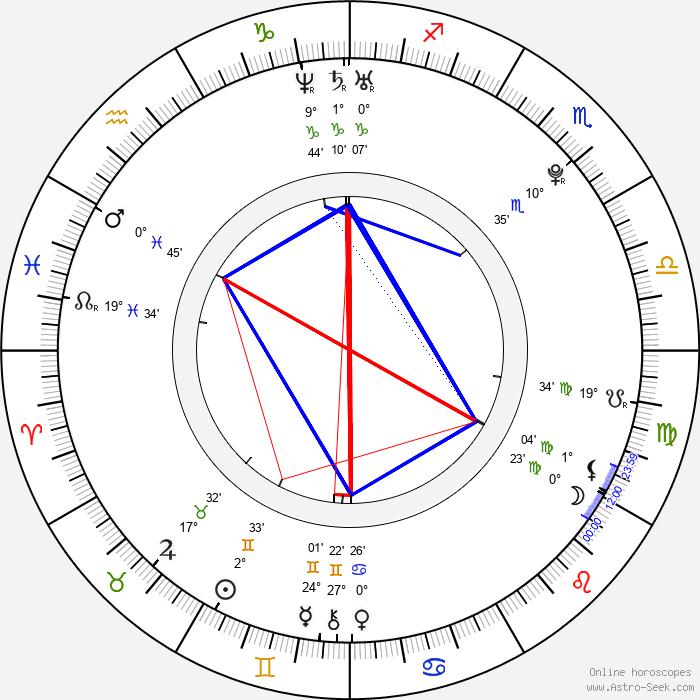 Sara Hjort Ditlevsen - Birth horoscope chart