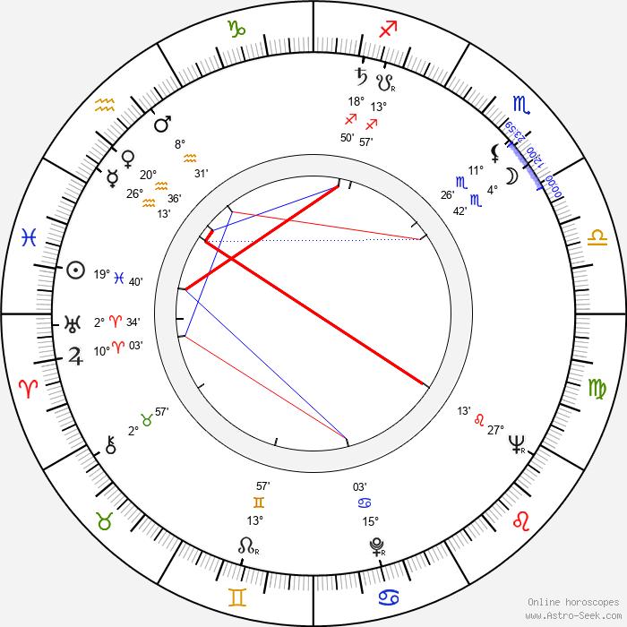 Sara Montiel - Birth horoscope chart