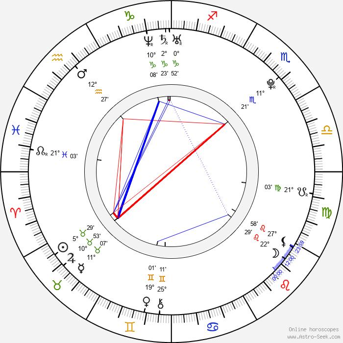 Sara Paxton - Birth horoscope chart