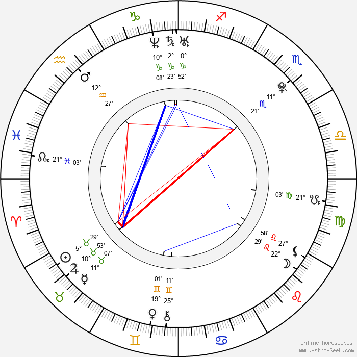 Sara Paxton - Birth horoscope chart