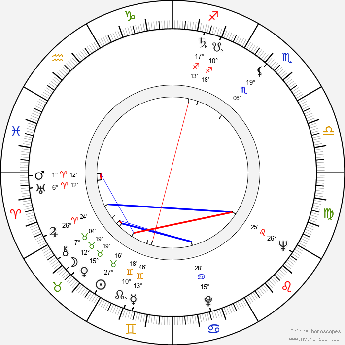 Sara Shane - Birth horoscope chart