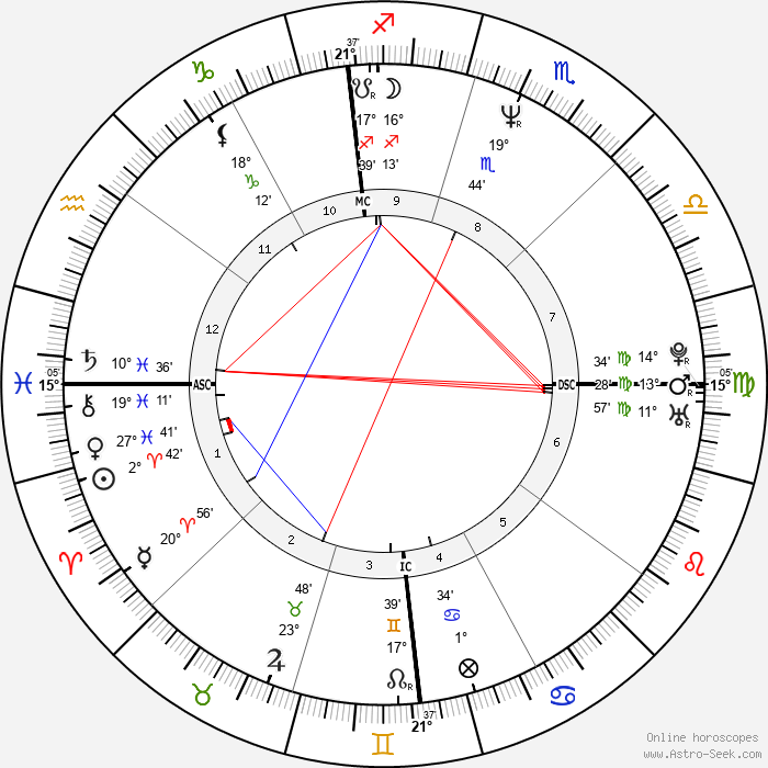 Sarah Buxton - Birth horoscope chart