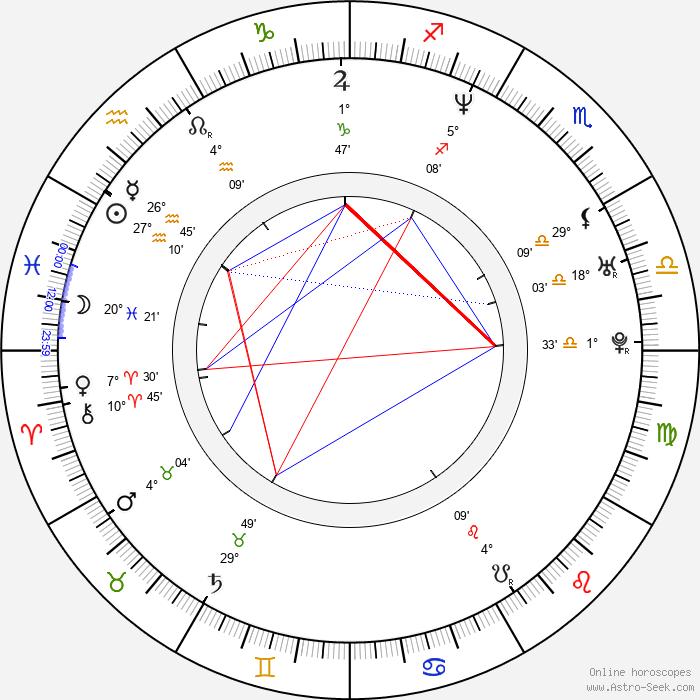 Sarah Clarke - Birth horoscope chart