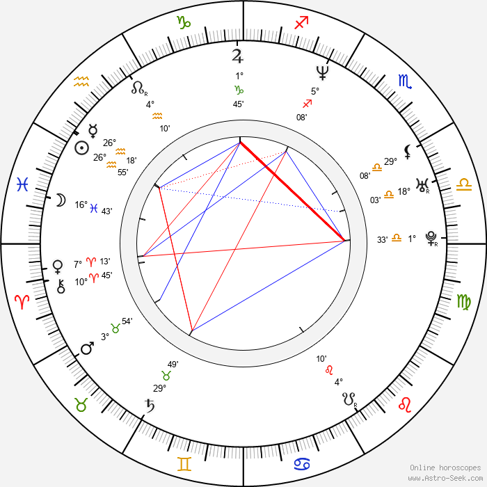 Sarah Clarke - Birth horoscope chart