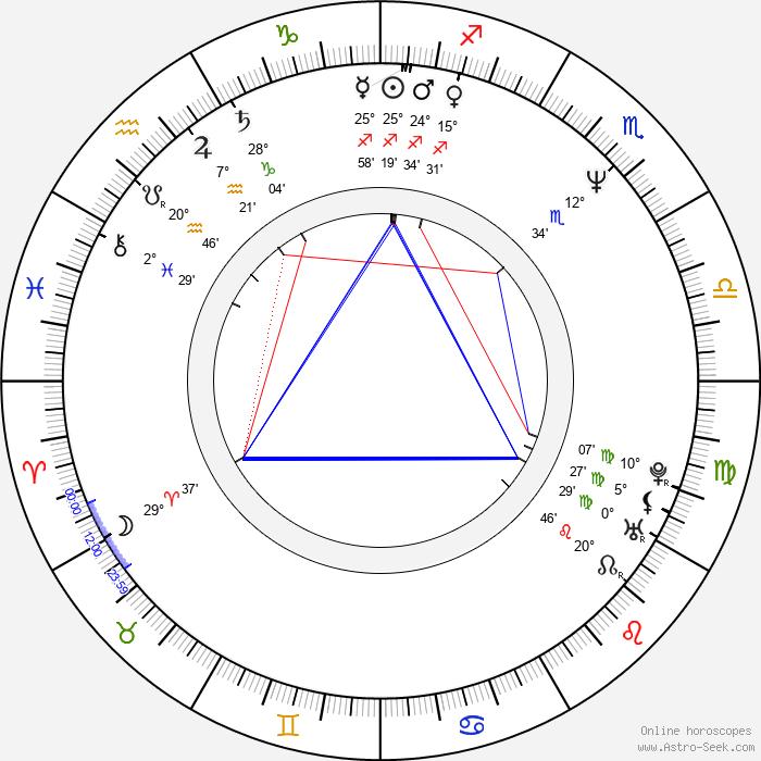 Sarah Dallin - Birth horoscope chart