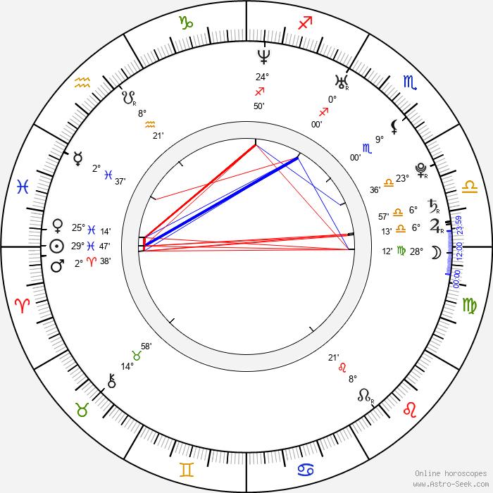 Sarah Felberbaum - Birth horoscope chart