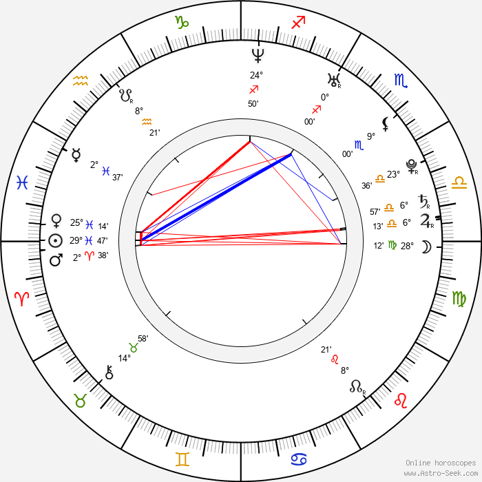 Sarah Felberbaum - Birth horoscope chart