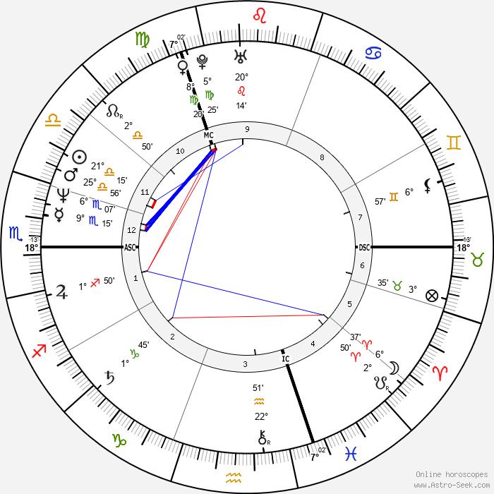 Sarah Ferguson - Birth horoscope chart