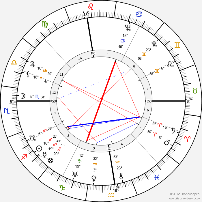 Sarah Ferrati - Birth horoscope chart