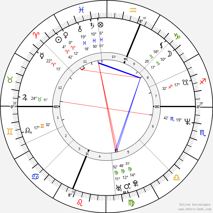 Sarah Jessica Parker - Birth horoscope chart