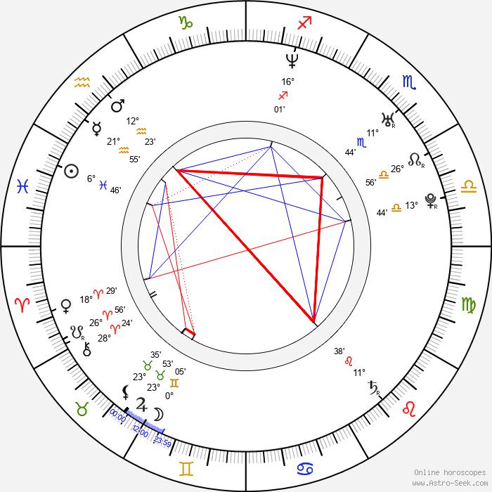 Sarah Jezebel Deva - Birth horoscope chart