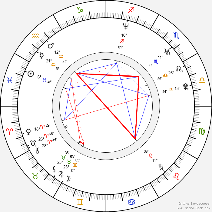 Sarah Jezebel Deva - Birth horoscope chart