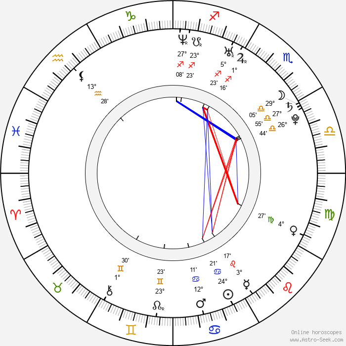 Sarah Jones - Birth horoscope chart