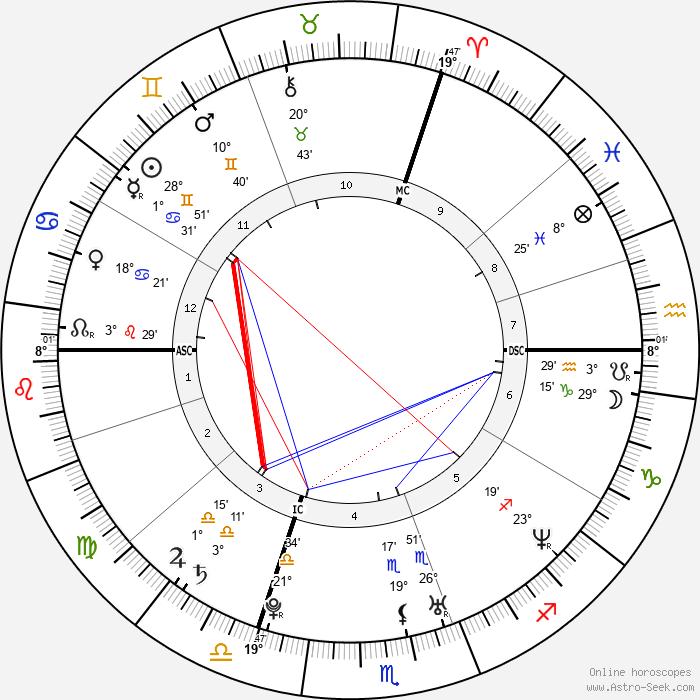 Sarah Marshall - Birth horoscope chart