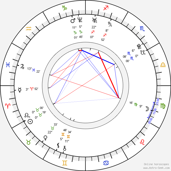 Sarah Nicklin - Birth horoscope chart