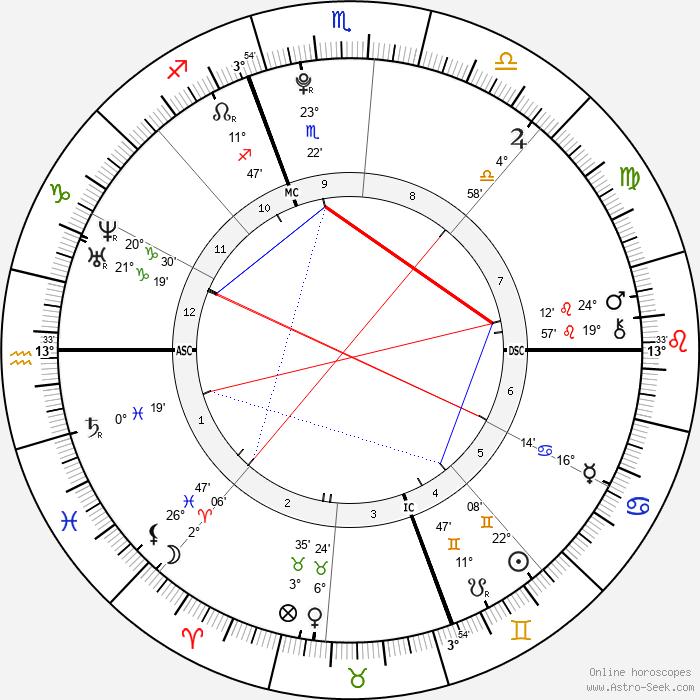 Sarah Peralta - Birth horoscope chart