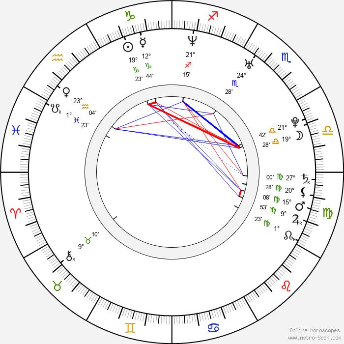 Sarah Shahi - Birth horoscope chart