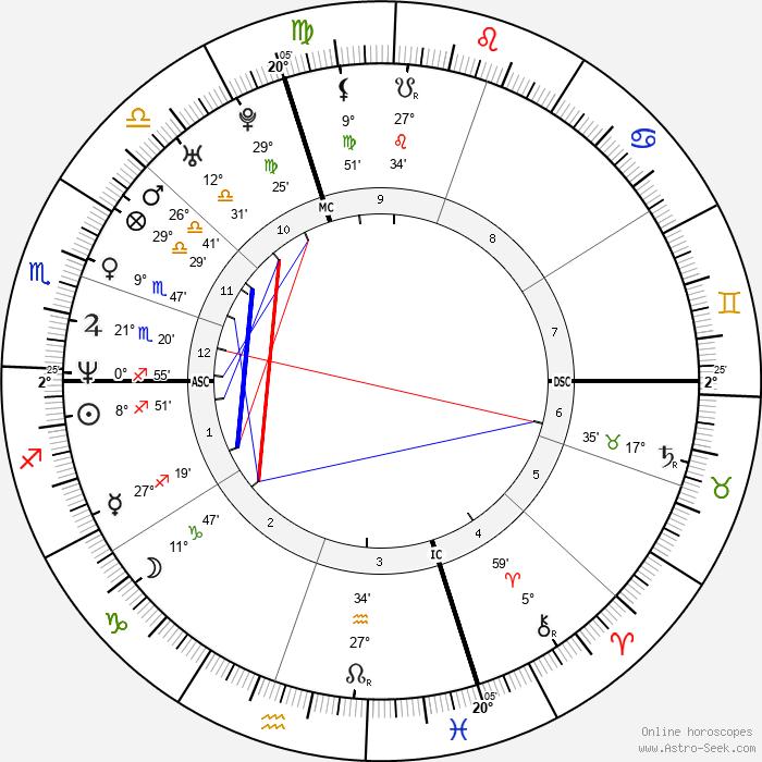 Sarah Silverman - Birth horoscope chart