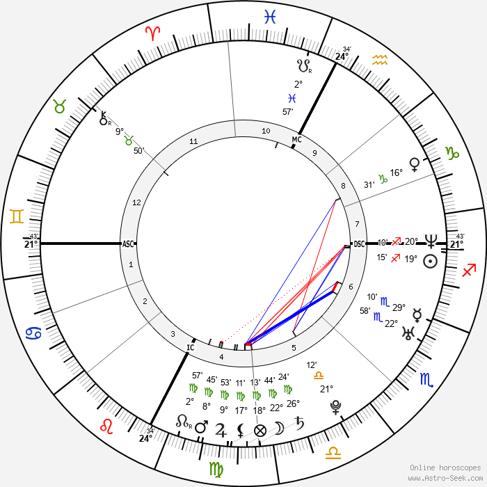 Sarah Teitel - Birth horoscope chart