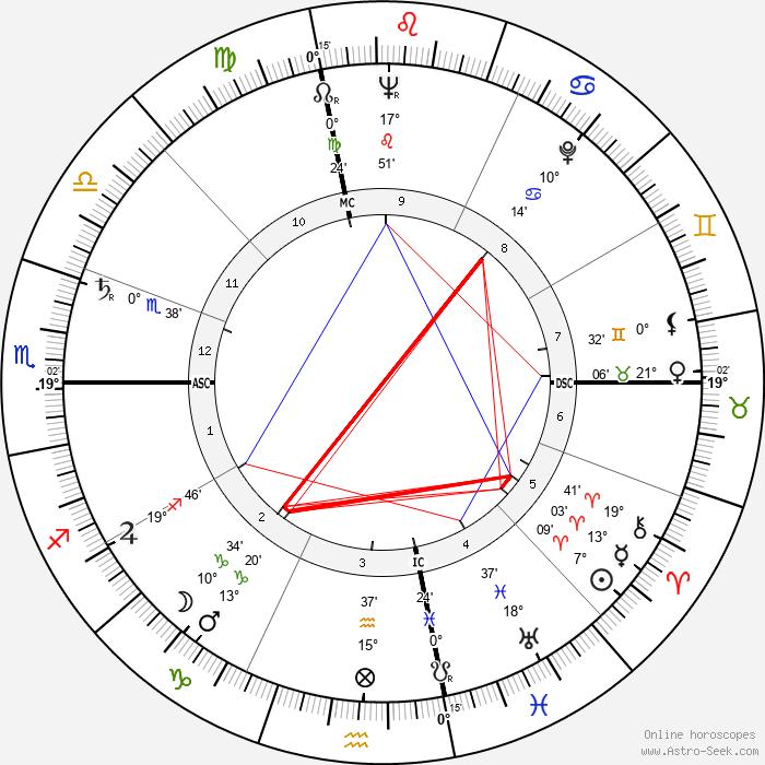 Sarah Vaughan - Birth horoscope chart