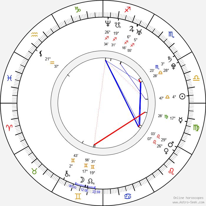 Sarah Wright - Birth horoscope chart