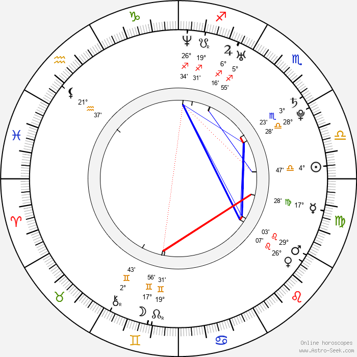 Sarah Wright - Birth horoscope chart