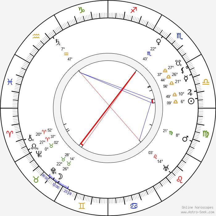 Sári Kürthy - Birth horoscope chart