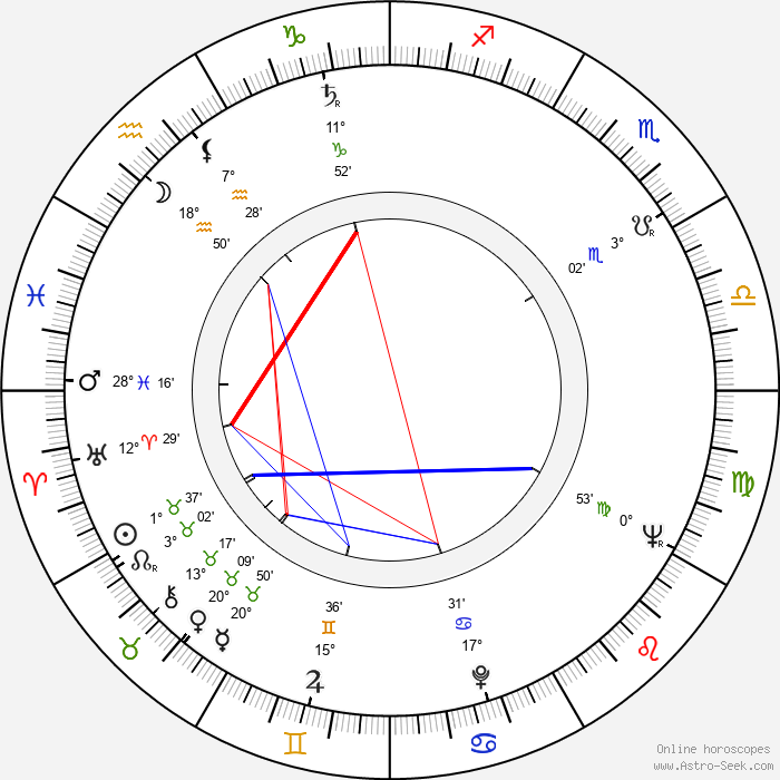 Sarik Tara - Birth horoscope chart