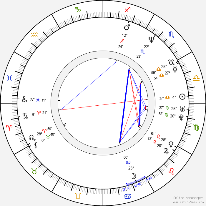 Šárka Tomanová - Birth horoscope chart