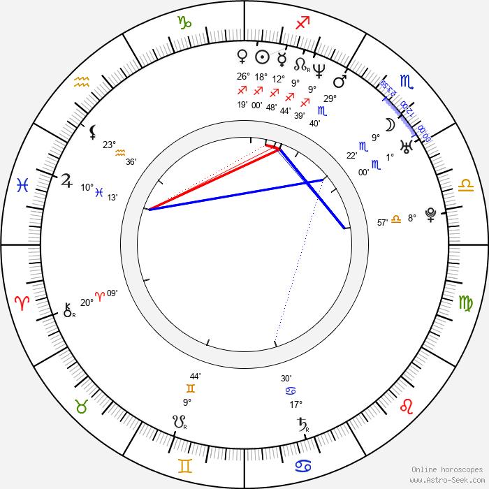 Šárka Ullrichová - Birth horoscope chart