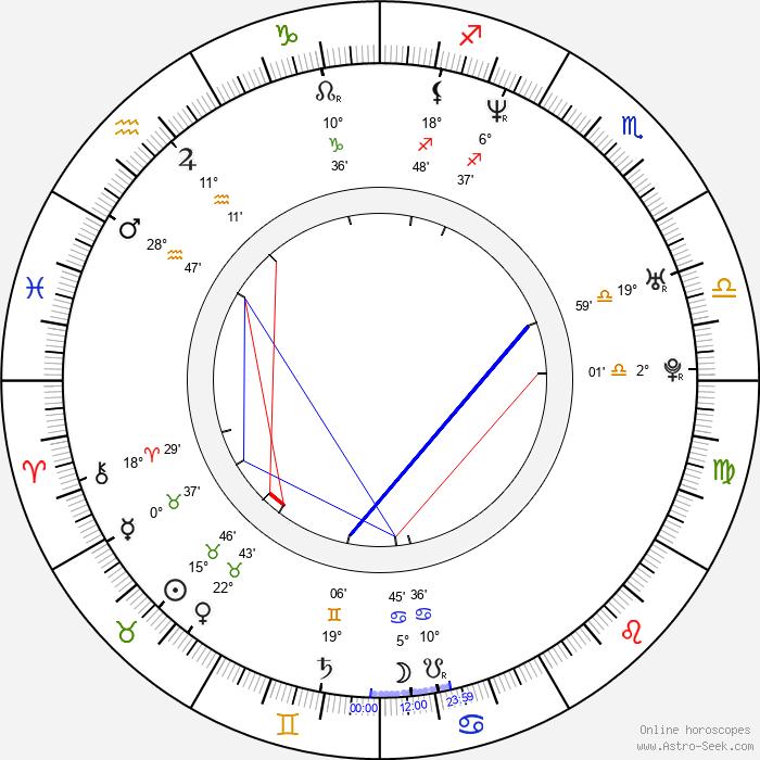 Šárka Vojtková - Birth horoscope chart