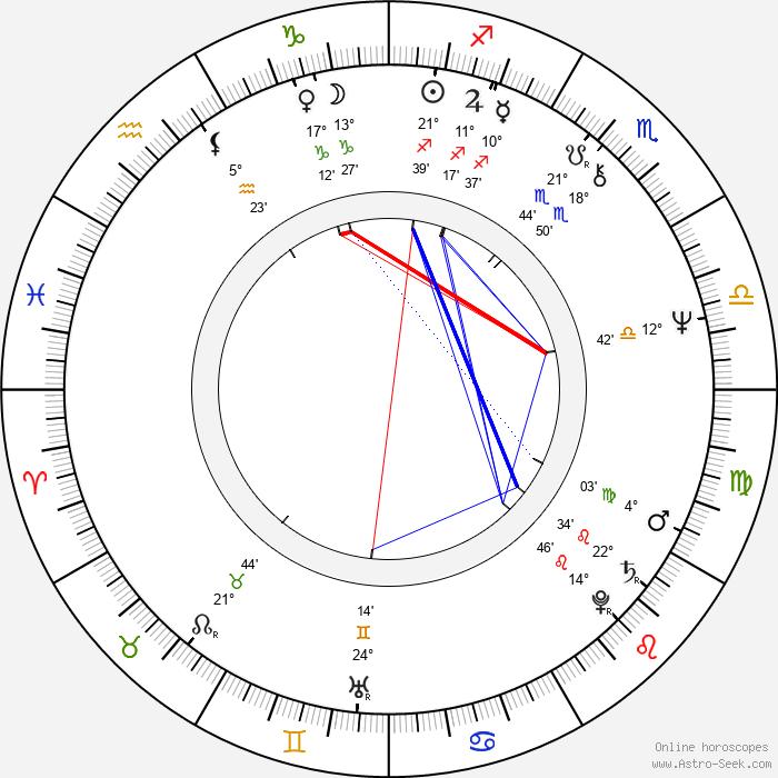 Sarolta Zalatnay - Birth horoscope chart