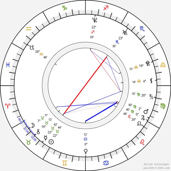 Sarp Akkaya - Birth horoscope chart