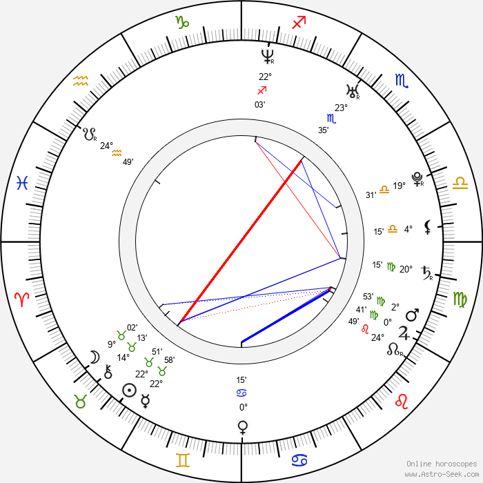 Sarp Akkaya - Birth horoscope chart