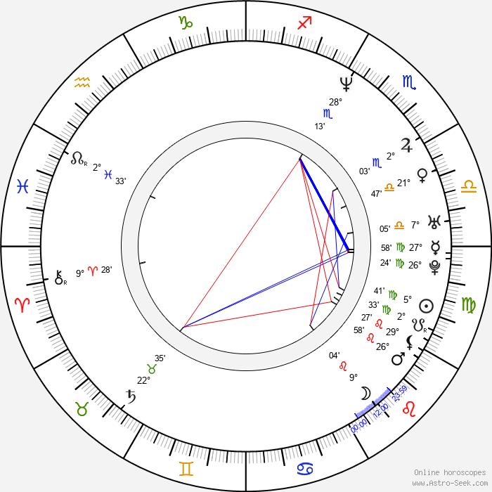 Saša Gedeon - Birth horoscope chart