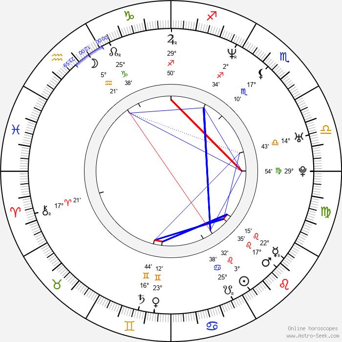 Saša Rašilov nejml. - Birth horoscope chart