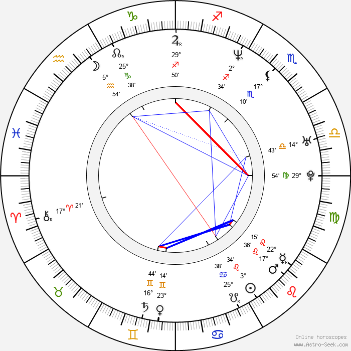 Saša Rašilov nejml. - Birth horoscope chart