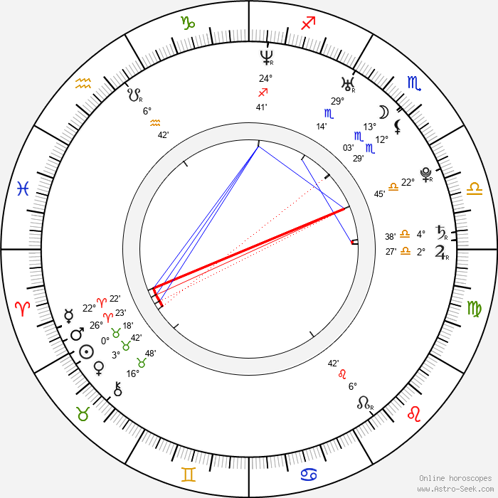 Sasa Tabakovic - Birth horoscope chart