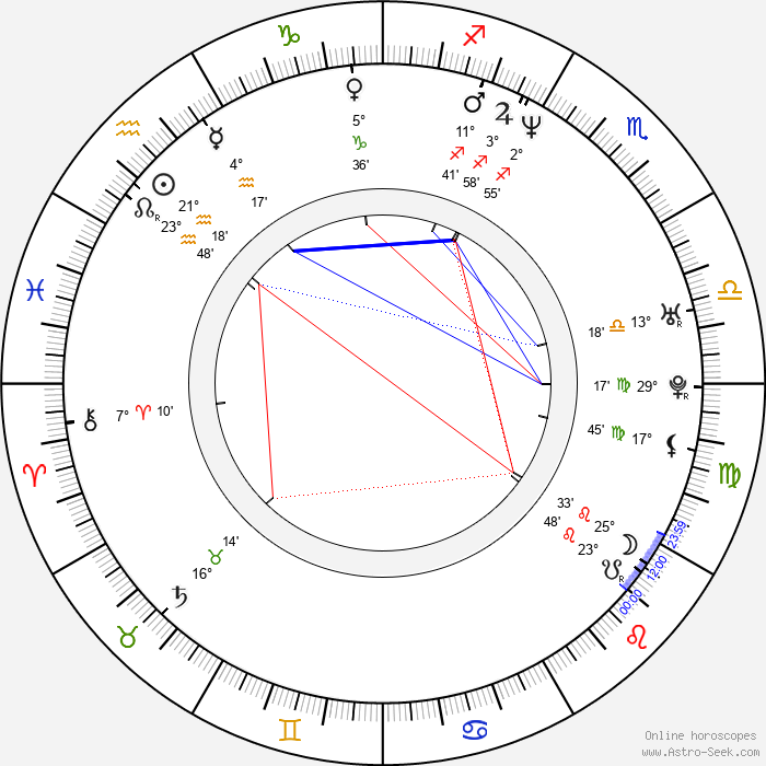 Sascha Knopf - Birth horoscope chart