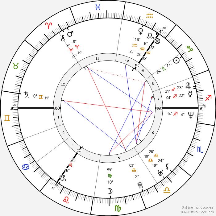Sascha Schmitz - Birth horoscope chart
