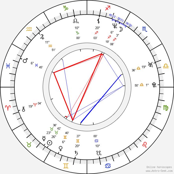 Sasha Alexander - Birth horoscope chart
