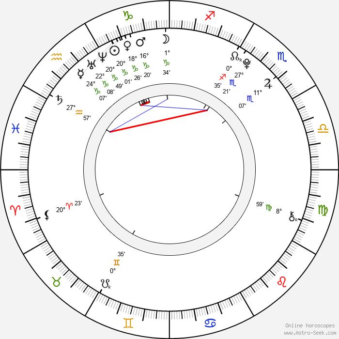 Sasha Alliel - Birth horoscope chart
